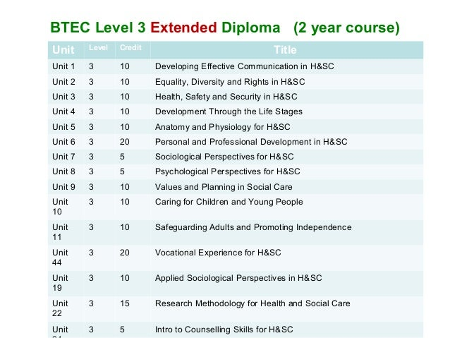 BTEC Advanced Extended Diploma in IT (Application Development)