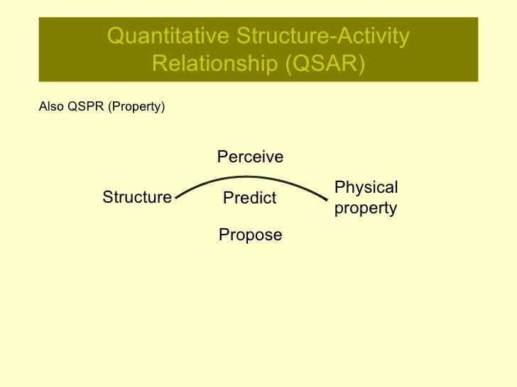 Data Analysis in QSAR Slide 2
