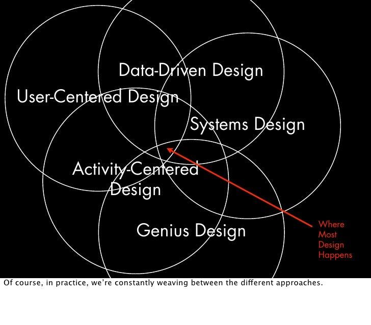 Data-Driven Design    User-Centered Design                                                Systems Design                  ...