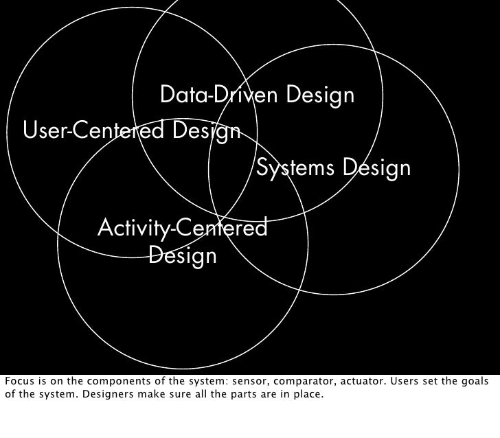 Data Driven Design User Centered Design Systems