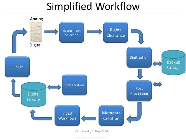 Simplified Workflow           Analog                         Assessment                       Rights                      ...