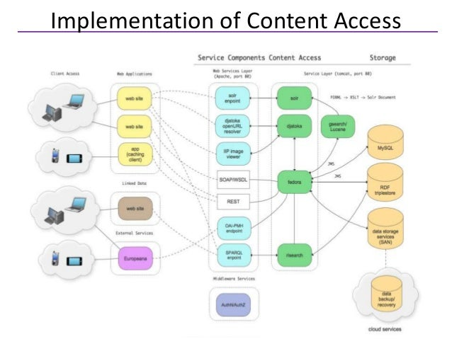 Implementation of Content Access