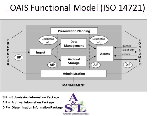 OAIS Functional Model (ISO 14721)SIP = Submission Information PackageAIP = Archival Information PackageDIP = Dissemination...