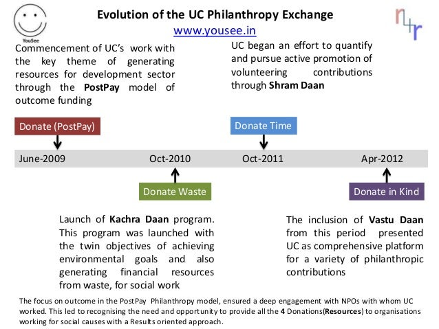 June-2009 Oct-2010 Oct-2011 Apr-2012 Donate (PostPay) Donate Waste Donate Time Donate in Kind Commencement of UC's work wi...