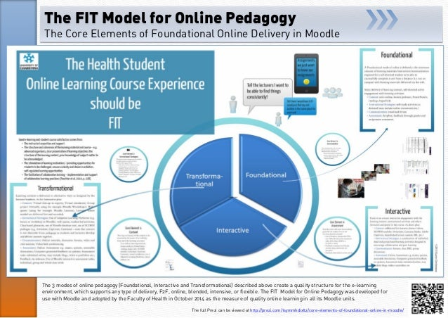 The FIT Model for Online Pedagogy The Core Elements of Foundational Online Delivery in Moodle The full Prezi can be viewed...
