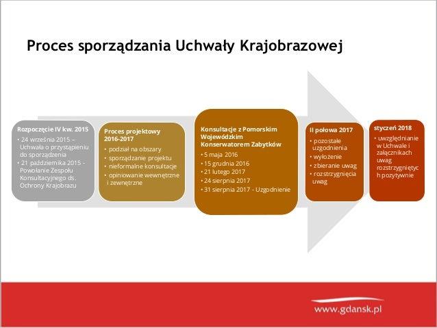 Uchwała Krajobrazowa Gdańska-  prezentacja 09.02.2018 Slide 2
