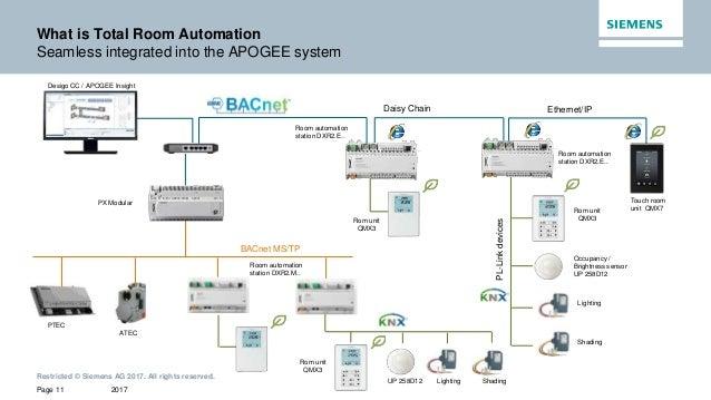 combined desigo cc and dxr tra presentation rh slideshare net BACnet Wire MS TP BACnet Sniffer