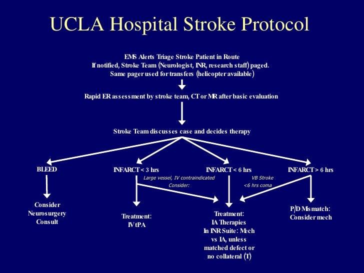 Ucla Stroke Protocol