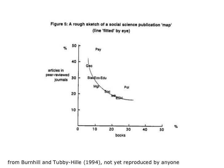 Pattern of research publication in the social sciences  from Burnhill and Tubby-Hille (1994), not yet reproduced by anyone
