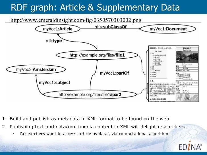 RDF graph: Article & Supplementary Data  http://www.emeraldinsight.com/fig/0350570303002.png <ul><ul><li>Build and publish...