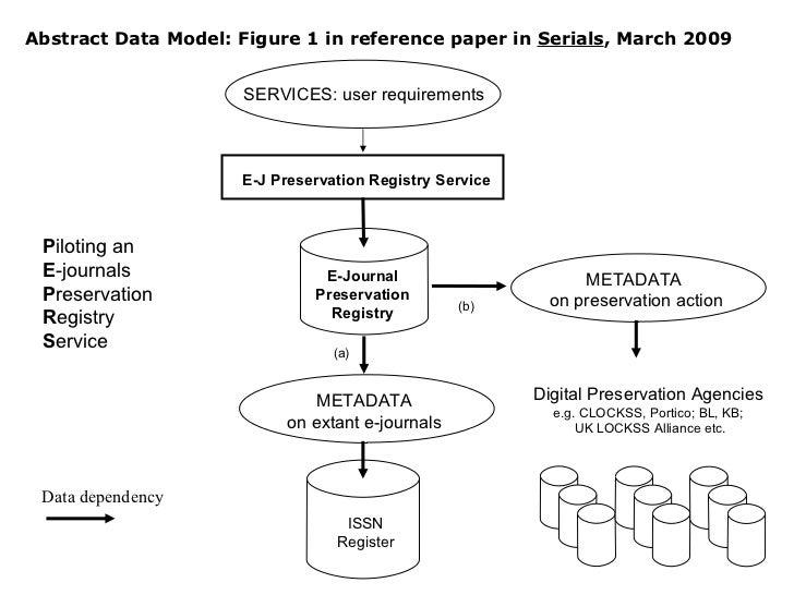 ISSN Register E-J Preservation Registry Service E-Journal Preservation Registry SERVICES: user requirements (a) (b) Data d...