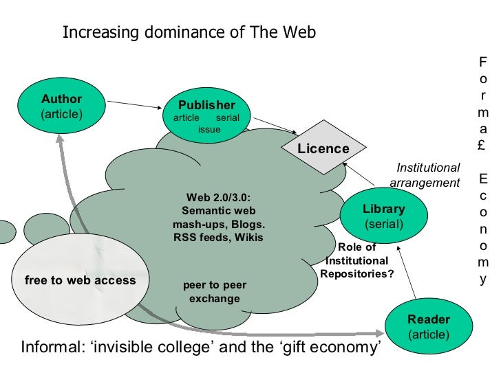 Author (article) Reader (article) Publisher article  serial issue Library (serial) Licence Increasing dominance of The Web...
