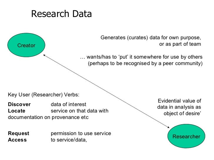 Research Data  Creator Researcher Generates (curates) data for own purpose,  or as part of team     … wants/has to 'put' i...