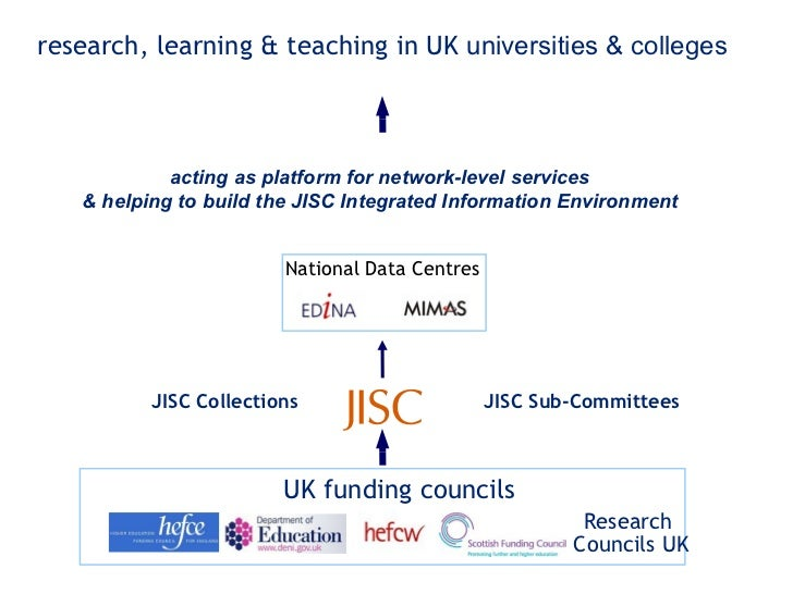 UK funding councils   JISC Sub-Committees JISC Collections acting as platform for network-level services  &   helping to b...