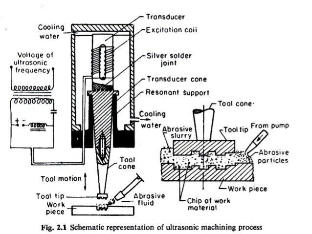 ultrasonic machining usm rh slideshare net ultrasonic machine diagram Steam Trap Ultrasonic Machine