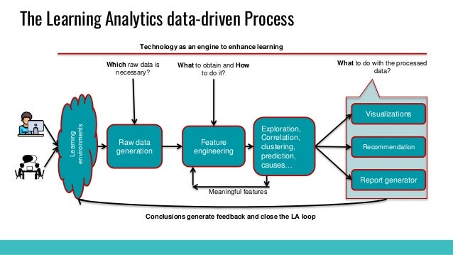 The Learning Analytics data-driven Process Raw data generation Feature engineering Visualizations Recommendation Report ge...