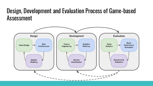 Design, Development and Evaluation Process of Game-based Assessment