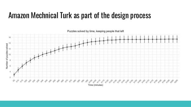 Amazon Mechnical Turk as part of the design process