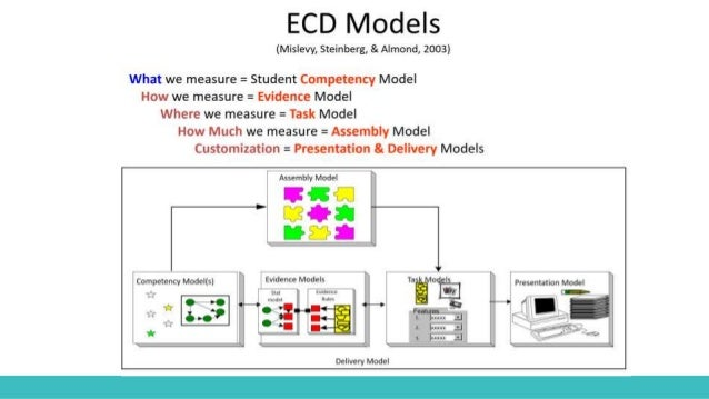 Common Core Geometry Standards ● Competency model: We focus on the common core geometry standards o MG.A.1: Use geometric ...