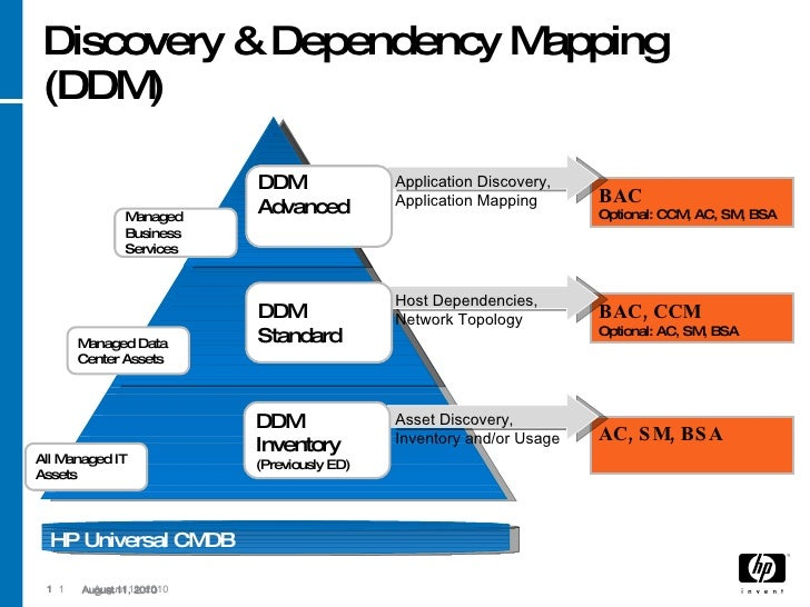 application discovery and dependency mapping Ucmdb DDM and DDMA