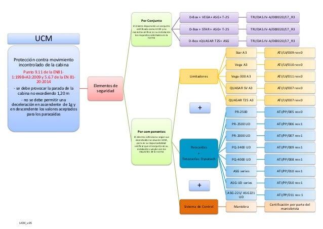 UCM_v.05   UCM Proteccióncontramovimiento incontroladodelacabina Punto9.11delaEN81‐ 1:1998+A3:2009y5.6.7de...