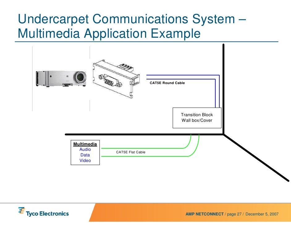 uc power system presentation rev web 27 undercarpet communications system multimedia application example cat5e round cable