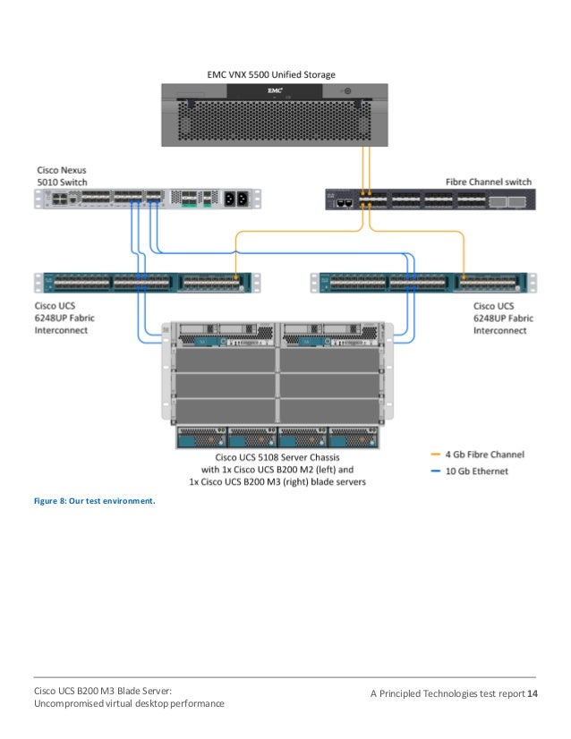 Cisco UCS B200 M3 Blade Server with VMware: Uncompromised