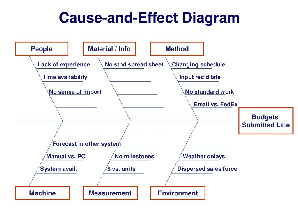 Cause and effect diagram people material pooptronica