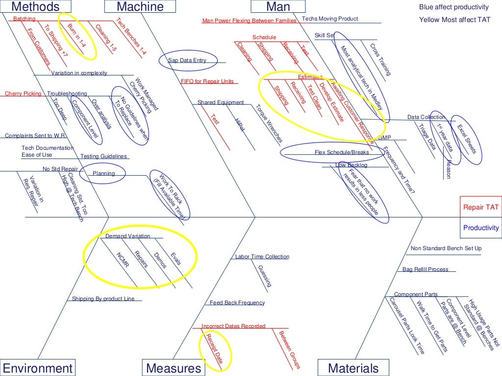 methods machine