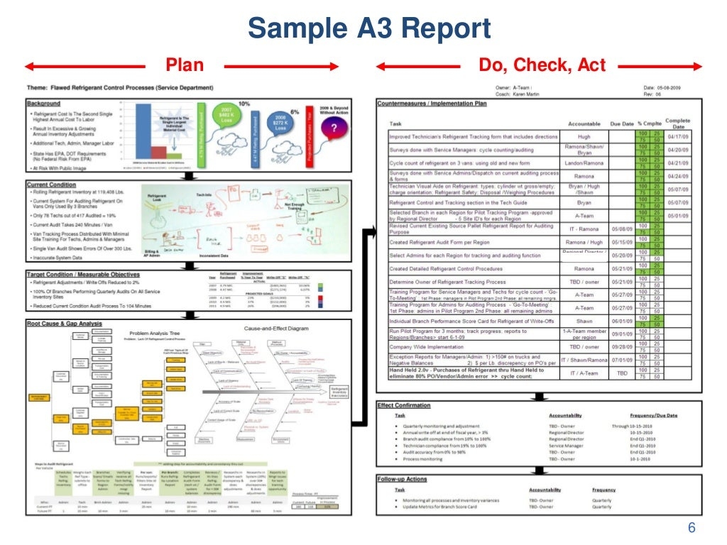 Sample a3 report plan do for Software problem report template