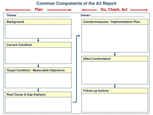 Ucsd Class A Management And Root Cause Analysis on Toyota A3 Report Template