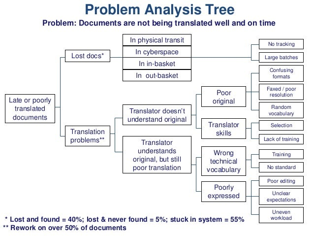 Problem analysis tree problem documents for Root cause failure analysis template