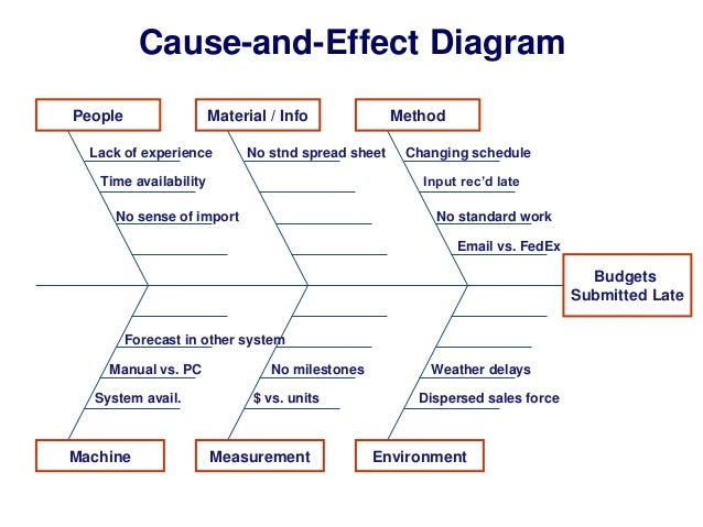 Cause And Effect Diagram People Material
