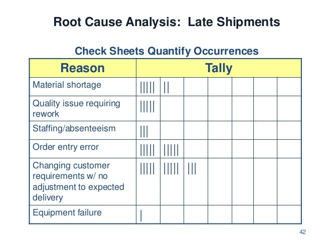 Ucsd Class A Management And Root Cause Analysis on A3 Problem Solving Template Excel