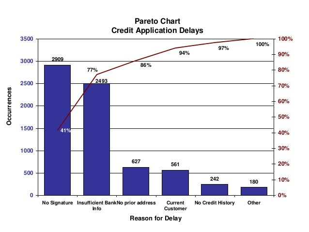 Pareto Chart Credit Application Delays