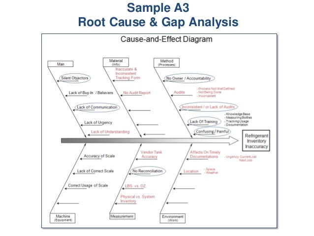 Sample A3 Root Cause &
