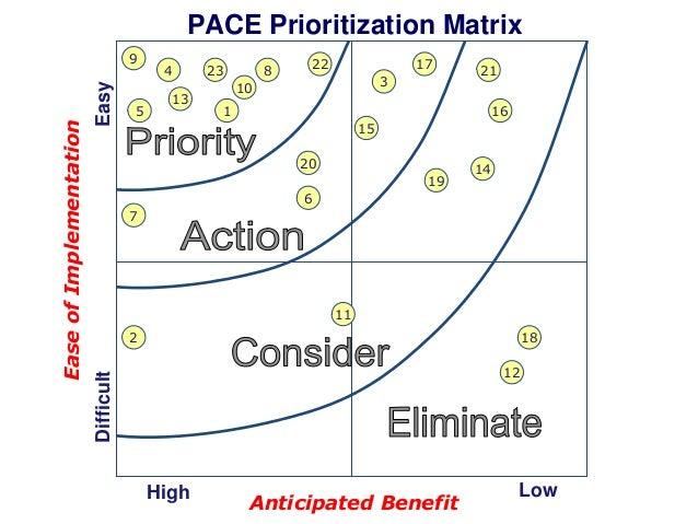 pace prioritization matrix easy 5