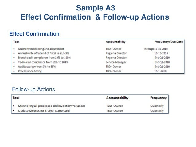 sample a3 effect confirmation