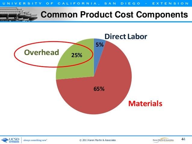 Common Product Cost Components  Direct Labor 5%  Overhead  25%  65%  Materials  © 2011 Karen Martin & Associates  44