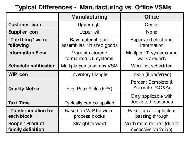 Metrics-Based Process Mapping (MBPM)  © 2011 Karen Martin & Associates  51