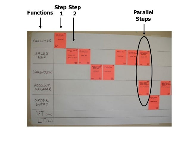 For each step, document: Add'l Barriers to Flow  Activity (Verb/Noun)  Who  Process Time Lead Time  Percent Complete and A...
