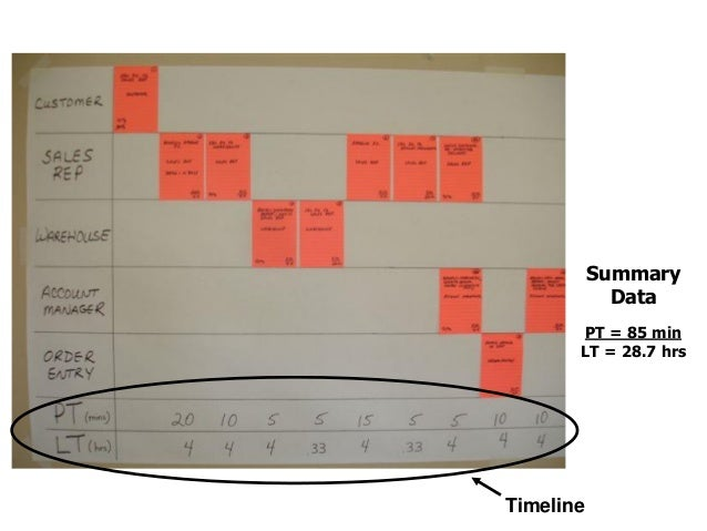 Creating the Current State MBPM Phase I 1. Label the map in upper right corner.  Process name, date, facilitator and/or t...