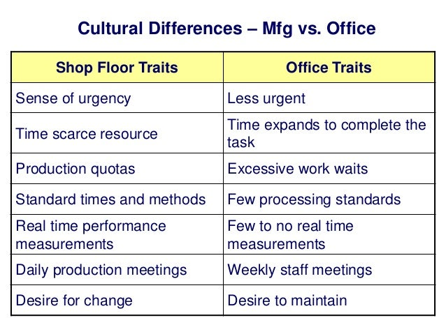Cultural Differences – Mfg vs. Office Shop Floor Traits  Office Traits  Sense of urgency  Less urgent  Time scarce resourc...