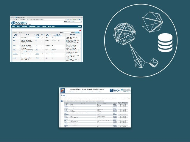 Network Data Analysis Analysis Visualization Desktop Gephi Cytoscape matplotlib Web Cytoscape.js sigma.js d3 NDV3 d3.chart...