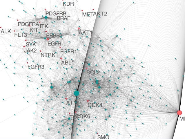Network Data Analysis Analysis Graph Analysis NetworkX igraph Cytoscape Python Pandas NumPy SciPy Excel Visualization IPyt...