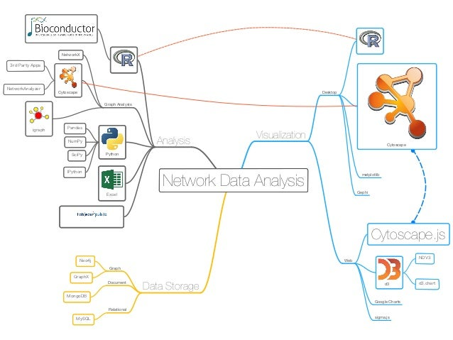 3 Basic Steps of Data Visualization with Cytoscape
