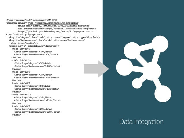 Network Data Annotated Networks Attributes Analyzed Data