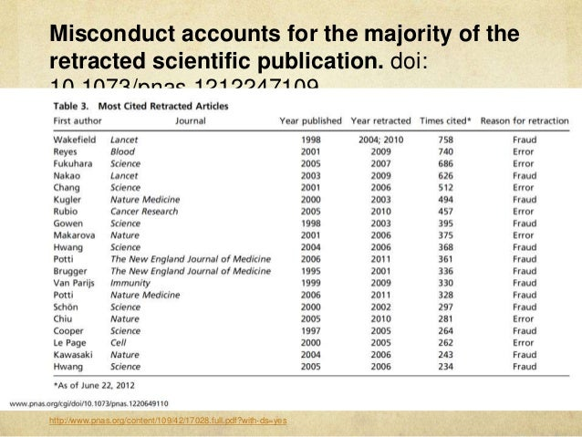 Misconduct accounts for the majority of the retracted scientific publication. doi: 10.1073/pnas.1212247109 http://www.pnas...