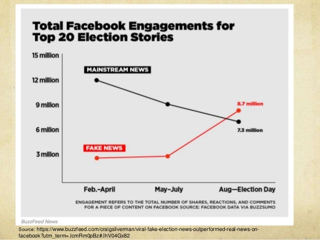 Source: http://bzfd.it/2fKLQzZ Source: https://www.buzzfeed.com/craigsilverman/viral-fake-election-news-outperformed-real-...