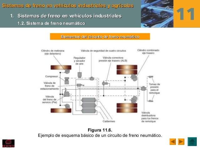 Circuito Neumatico Basico : Ud sistemas de transmision y frenado
